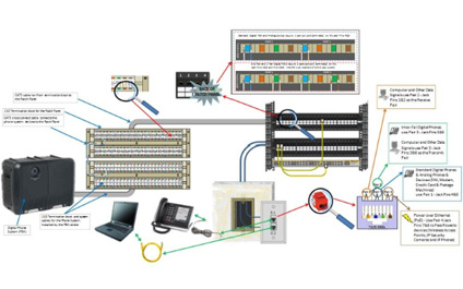 Build for the Future: Patch Panel Solution For A Digital Phone System