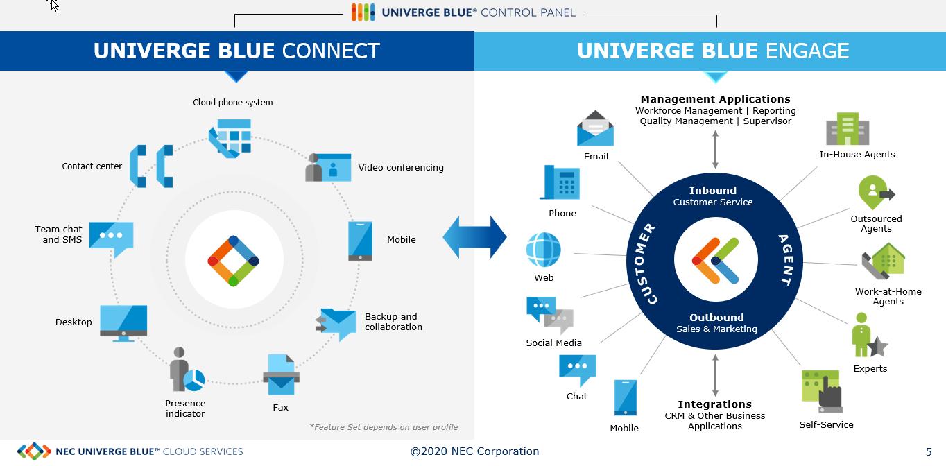 NEC-Univerge-Blue-Cloud-Services